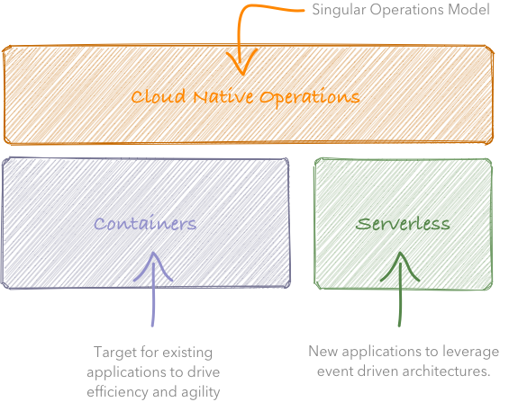 Block diagram showing how cloud native operations, containers and serverless work together