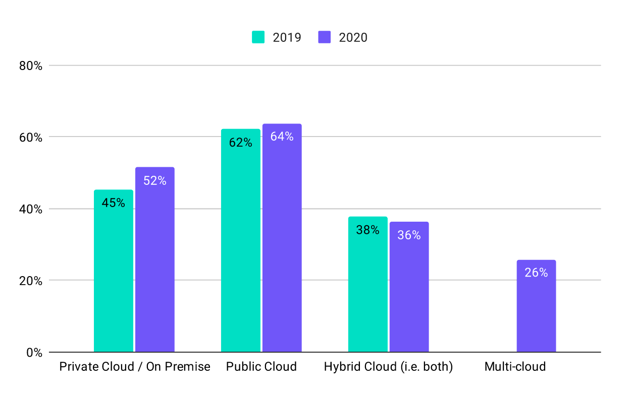 Chart showing clustered bars for cloud usage, with Private Cloud for 2019 at 45% and 52% for 2020, Public Cloud at 62% and 64% for 2019 and 2020, Hybrid Cloud at 38% and 36% for 2019 and 2020, and Multi-cloud at 26% for 2020.